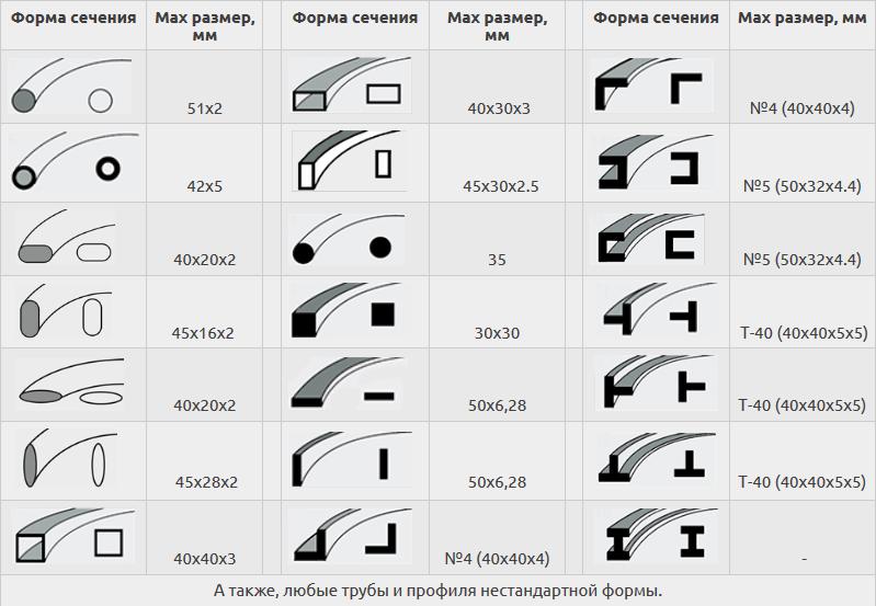 Возможности станка по гибке круглых, профильных труб и профильного проката